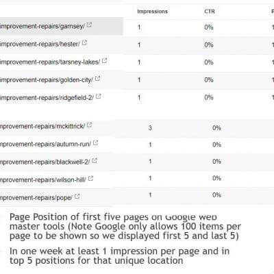 Top Listings Google and Bing